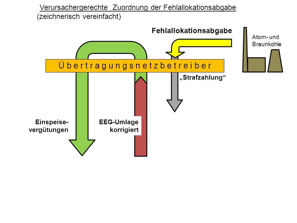Ü b e r t r a g u n g s n e t z b e t r e i b e r Atom- und Braunkohle Fehlallokationsabgabe Einspeise- vergütungen Strafzahlung Verursachergerechte Zuordnung der Fehlallokationsabgabe (zeichnerisch vereinfacht) EEG-Umlage korrigiert
