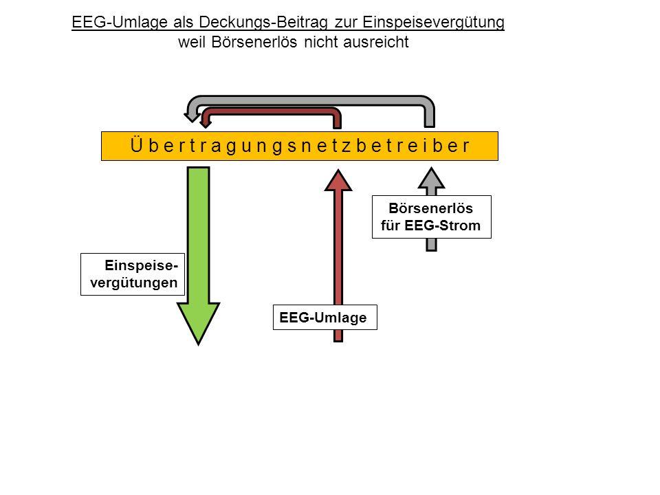 Einspeise- vergütungen Ü b e r t r a g u n g s n e t z b e t r e i b e r EEG-Umlage EEG-Umlage als Deckungs-Beitrag zur Einspeisevergütung weil Börsenerlös nicht ausreicht Börsenerlös für EEG-Strom