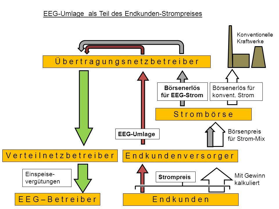 Einspeise- vergütungen E n d k u n d e n v e r s o r g e r S t r o m b ö r s e E E G – B e t r e i b e r V e r t e i l n e t z b e t r e i b e r Ü b e r t r a g u n g s n e t z b e t r e i b e r EEG-Umlage EEG-Umlage als Teil des Endkunden-Strompreises Konventionelle Kraftwerke Börsenerlös für konvent.