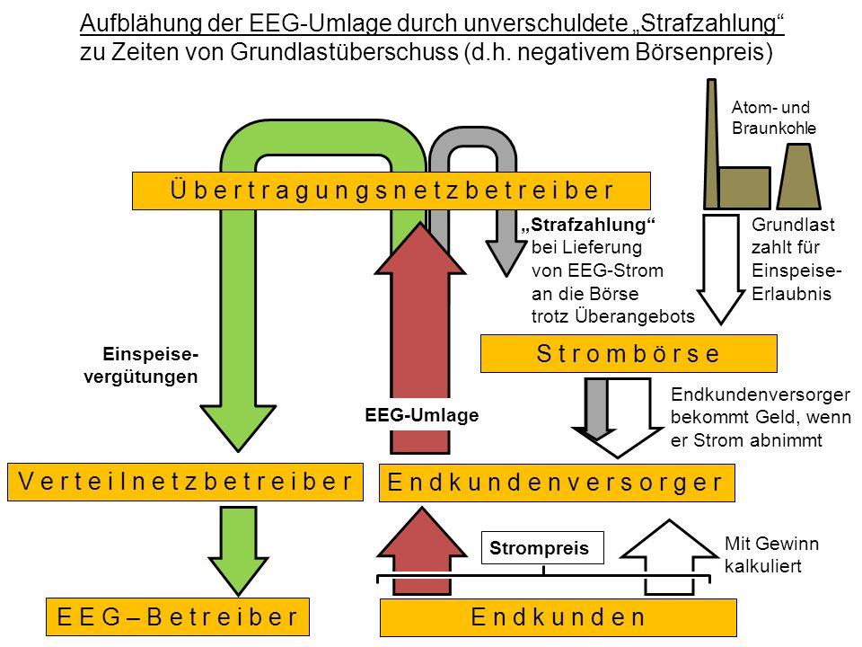 EEG-Umlage Aufblähung der EEG-Umlage durch unverschuldete Strafzahlung zu Zeiten von Grundlastüberschuss (d.h.