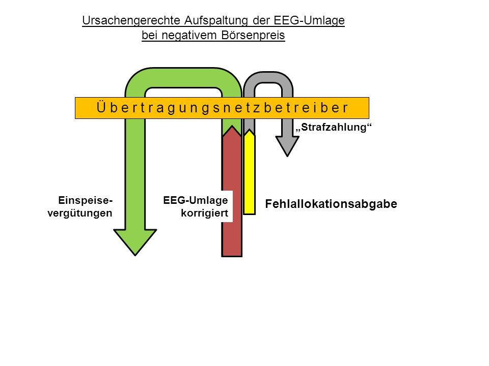 Ursachengerechte Aufspaltung der EEG-Umlage bei negativem Börsenpreis Fehlallokationsabgabe Einspeise- vergütungen Ü b e r t r a g u n g s n e t z b e t r e i b e r Strafzahlung EEG-Umlage korrigiert