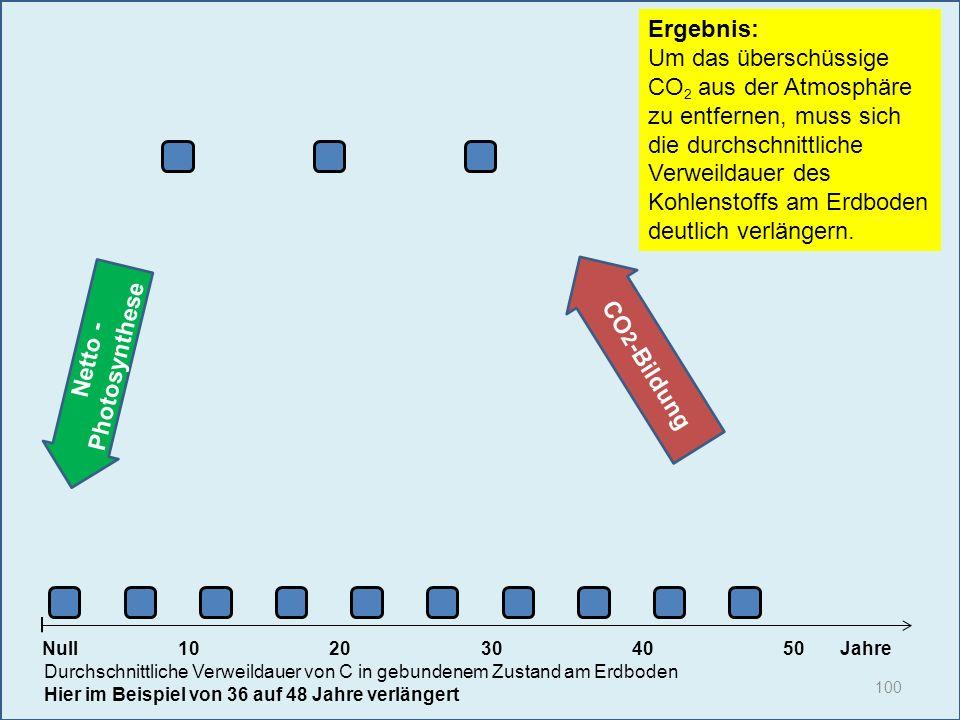 Netto - Photosynthese 100 1020304050 Jahre Durchschnittliche Verweildauer von C in gebundenem Zustand am Erdboden Hier im Beispiel von 36 auf 48 Jahre