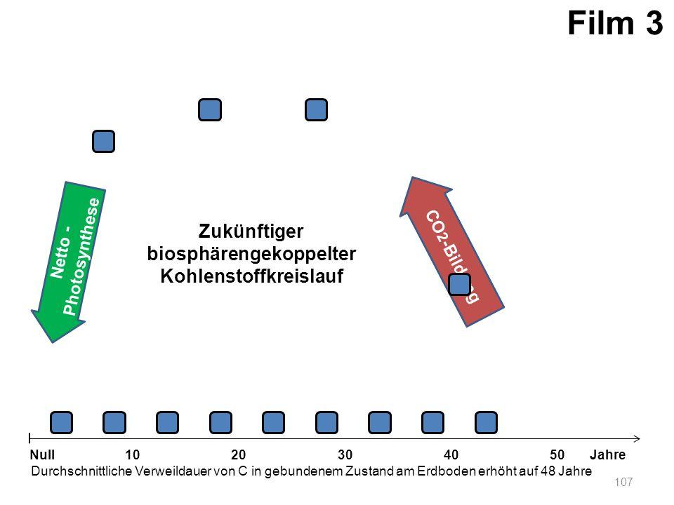 Netto - Photosynthese 107 1020304050 Jahre Durchschnittliche Verweildauer von C in gebundenem Zustand am Erdboden erhöht auf 48 Jahre Null CO 2 -Bildu