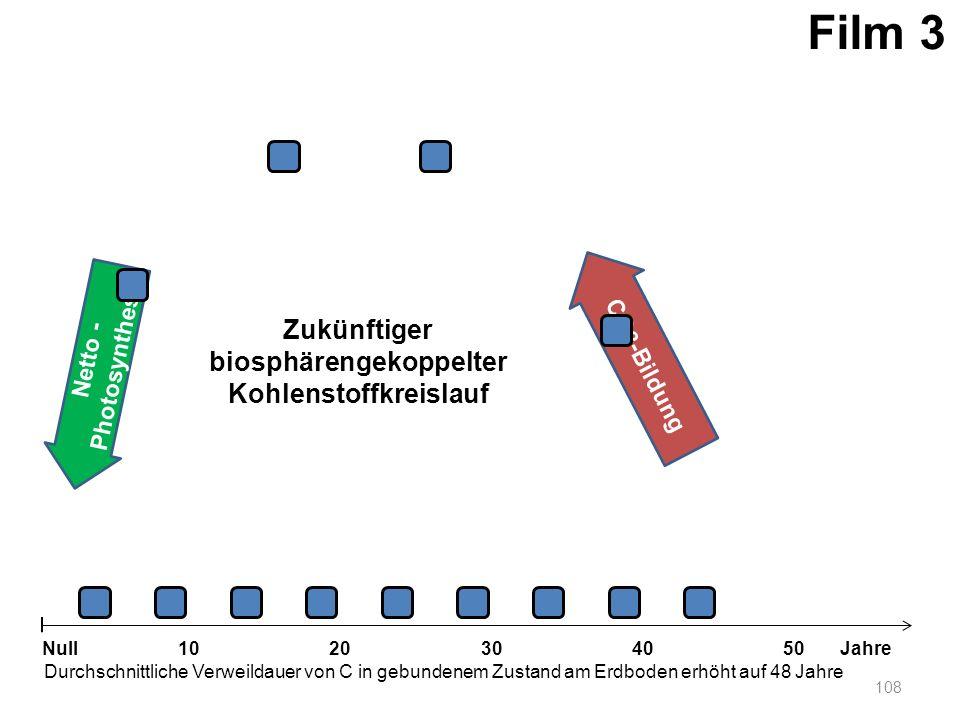 Netto - Photosynthese 108 1020304050 Jahre Durchschnittliche Verweildauer von C in gebundenem Zustand am Erdboden erhöht auf 48 Jahre Null CO 2 -Bildu