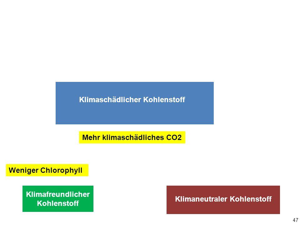 Klimafreundlicher Kohlenstoff Klimaneutraler Kohlenstoff Klimaschädlicher Kohlenstoff Mehr klimaschädliches CO2 Weniger Chlorophyll 47