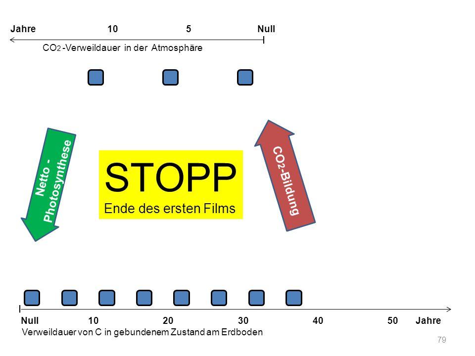 79 STOPP Ende des ersten Films Netto - Photosynthese 1020304050 Jahre Verweildauer von C in gebundenem Zustand am Erdboden CO 2 -Verweildauer in der A