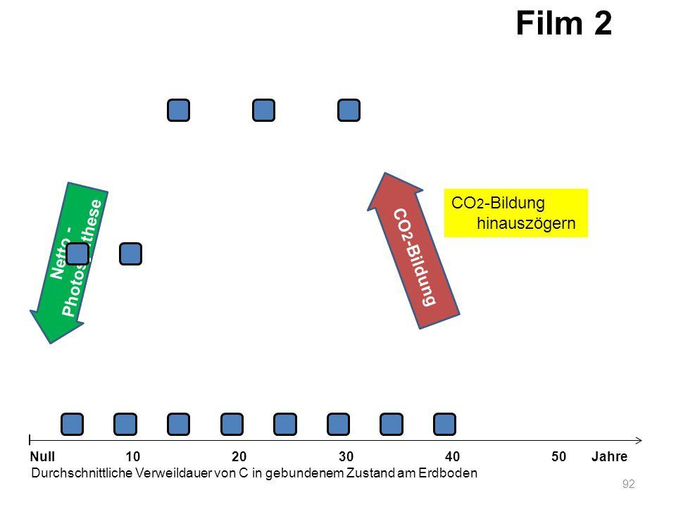 Netto - Photosynthese 92 1020304050 Jahre Durchschnittliche Verweildauer von C in gebundenem Zustand am Erdboden Null CO 2 -Bildung Film 2 CO 2 -Bildu