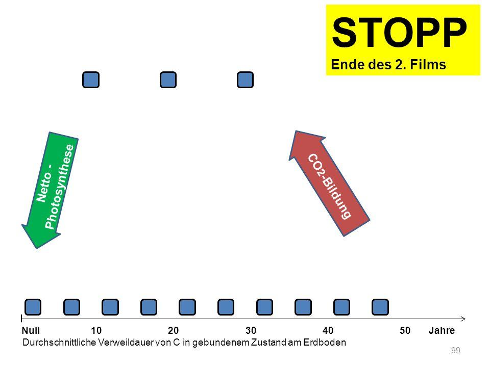 Netto - Photosynthese 99 1020304050 Jahre Durchschnittliche Verweildauer von C in gebundenem Zustand am Erdboden Null CO 2 -Bildung STOPP Ende des 2.