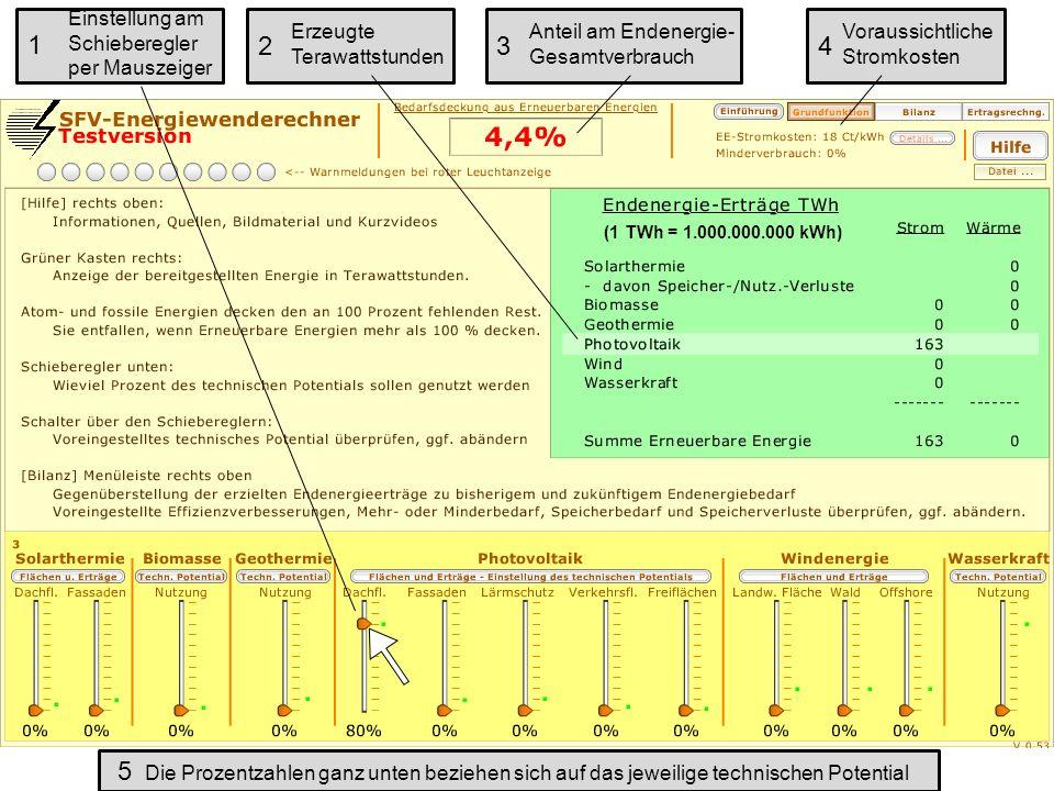 Einstellung am Schieberegler per Mauszeiger Erzeugte Terawattstunden Anteil am Endenergie- Gesamtverbrauch Voraussichtliche Stromkosten Die Prozentzahlen ganz unten beziehen sich auf das jeweilige technischen Potential 1 234 5 (1 TWh = 1.000.000.000 kWh)