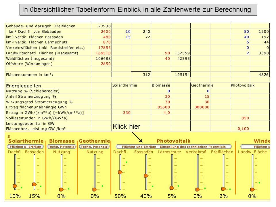 Klick hier In übersichtlicher Tabellenform Einblick in alle Zahlenwerte zur Berechnung