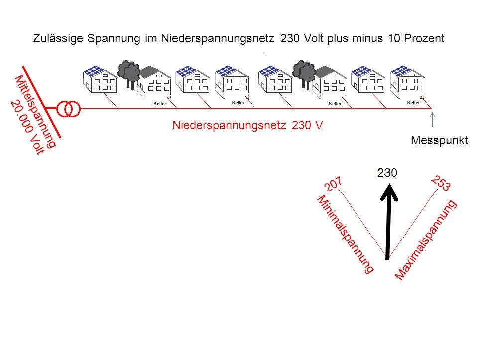 Niederspannungsnetz 230 V Mittelspannung 20.000 Volt Messpunkt Minimalspannung Maximalspannung Zulässige Spannung im Niederspannungsnetz 230 Volt plus