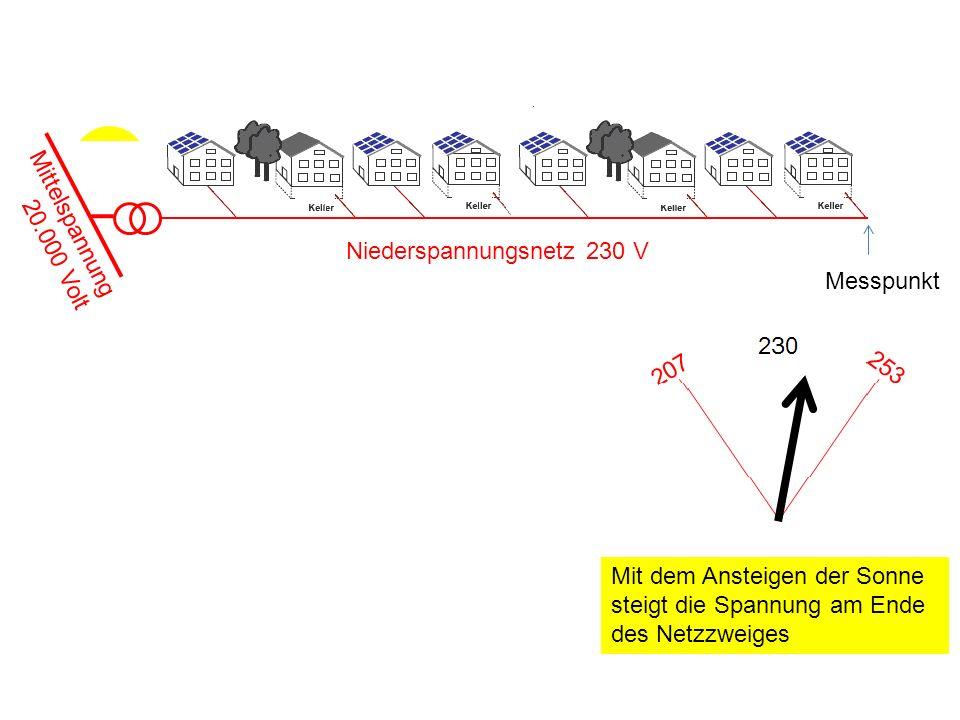 Niederspannungsnetz 230 V Mittelspannung 20.000 Volt Mit dem Ansteigen der Sonne steigt die Spannung am Ende des Netzzweiges Messpunkt