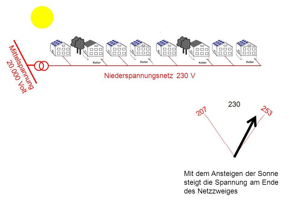 Mittelspannung 20.000 Volt Niederspannungsnetz 230 V Mit dem Ansteigen der Sonne steigt die Spannung am Ende des Netzzweiges