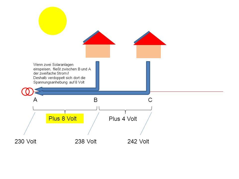 Plus 8 Volt Plus 4 Volt 230 Volt238 Volt242 Volt A B Wenn zwei Solaranlagen einspeisen, fließt zwischen B und A der zweifache Strom I Deshalb verdoppe