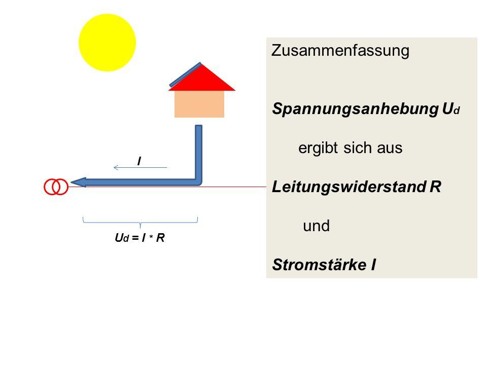 Zusammenfassung Spannungsanhebung U d ergibt sich aus Leitungswiderstand R und Stromstärke I U d = I * R I
