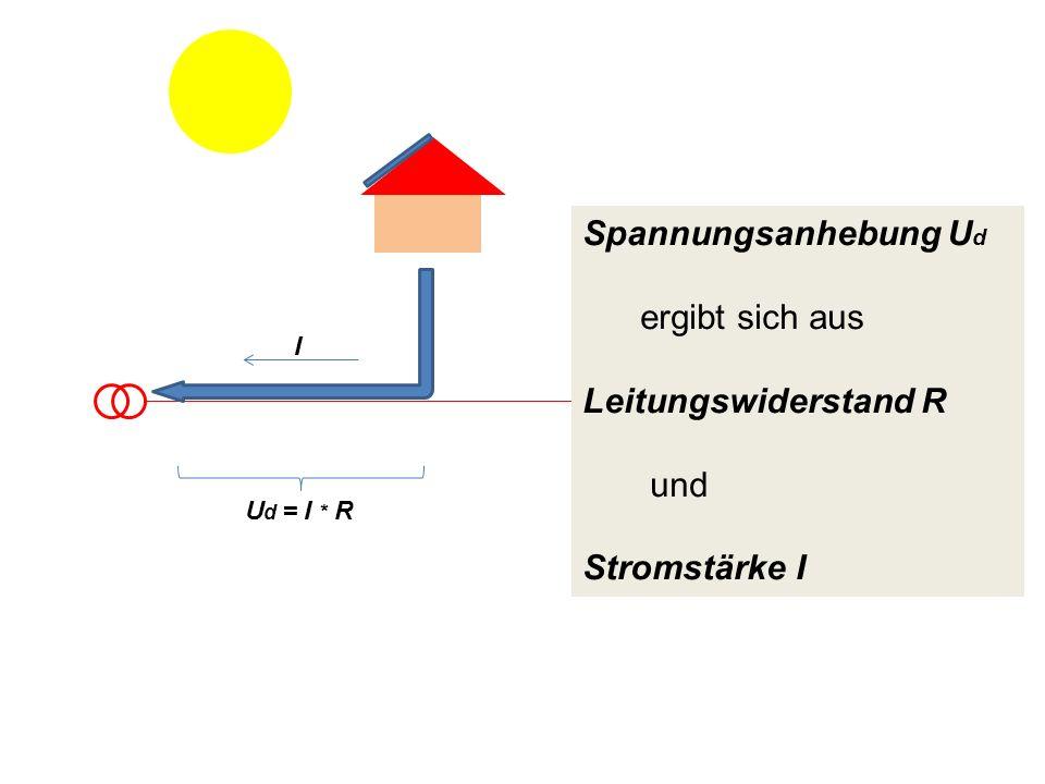 Spannungsanhebung U d ergibt sich aus Leitungswiderstand R und Stromstärke I U d = I * R I