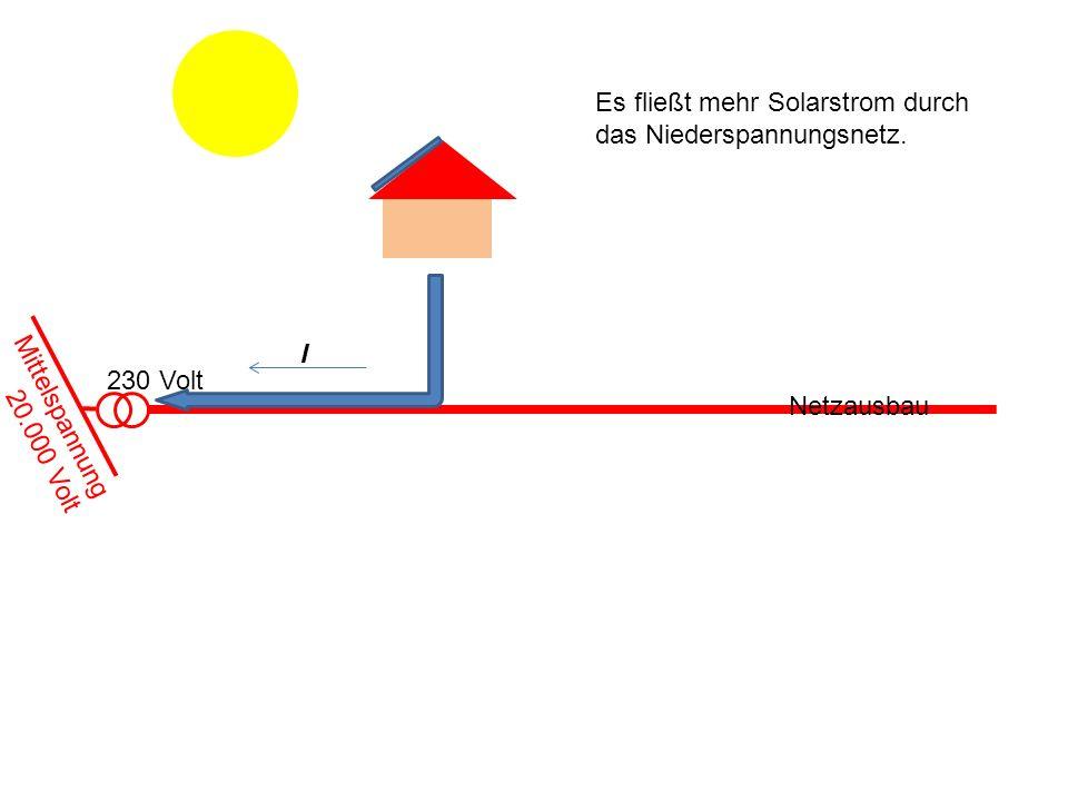 230 Volt Es fließt mehr Solarstrom durch das Niederspannungsnetz. I Netzausbau Mittelspannung 20.000 Volt