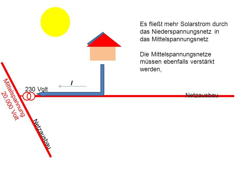 230 Volt Es fließt mehr Solarstrom durch das Niederspannungsnetz in das Mittelspannungsnetz Die Mittelspannungsnetze müssen ebenfalls verstärkt werden