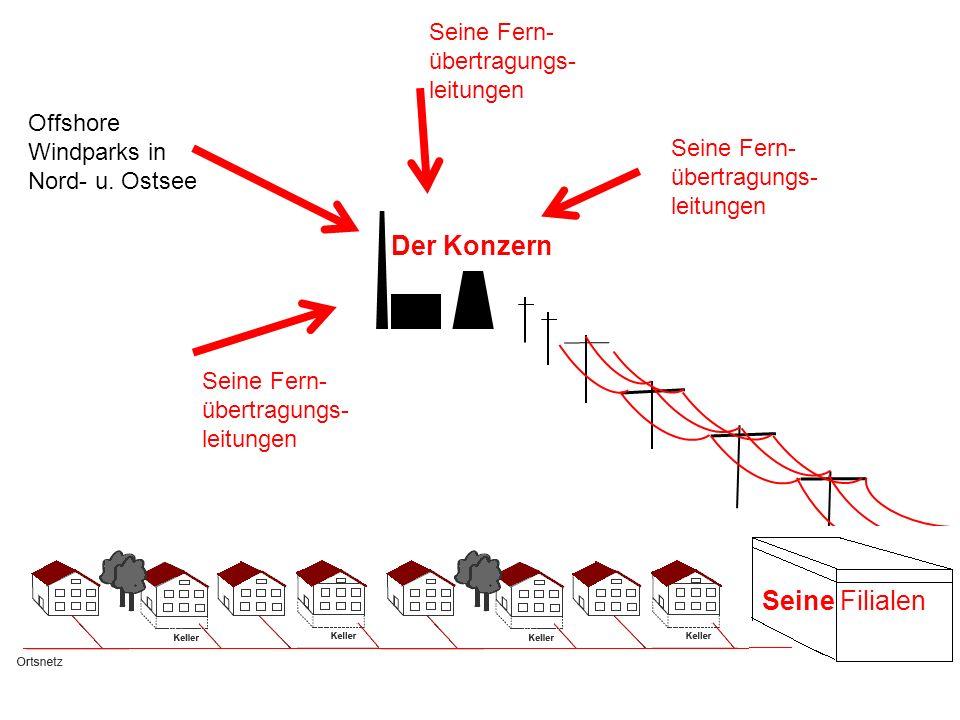 Der Konzern Seine Fern- übertragungs- leitungen Offshore Windparks in Nord- u. Ostsee Seine Filialen