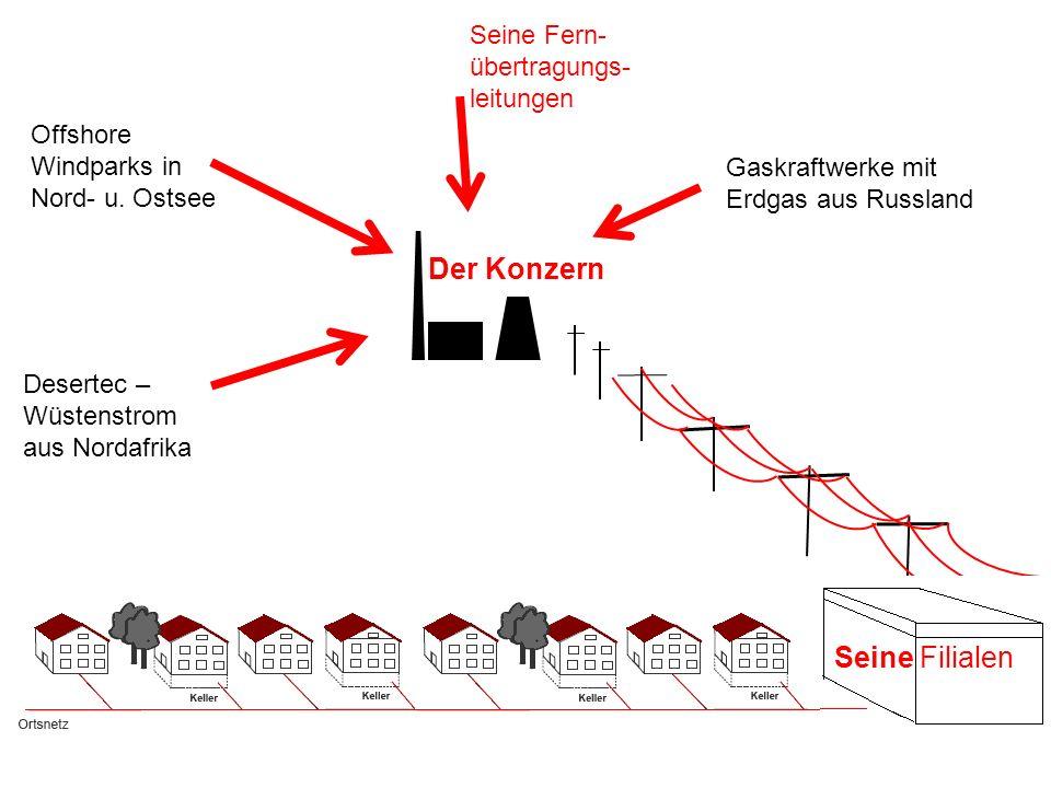 Der Konzern Seine Fern- übertragungs- leitungen Offshore Windparks in Nord- u. Ostsee Gaskraftwerke mit Erdgas aus Russland Desertec – Wüstenstrom aus