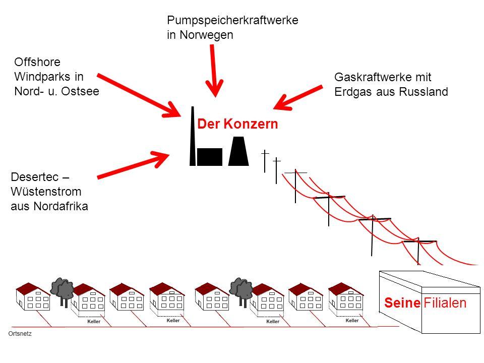 Der Konzern Desertec – Wüstenstrom aus Nordafrika Offshore Windparks in Nord- u. Ostsee Pumpspeicherkraftwerke in Norwegen Gaskraftwerke mit Erdgas au