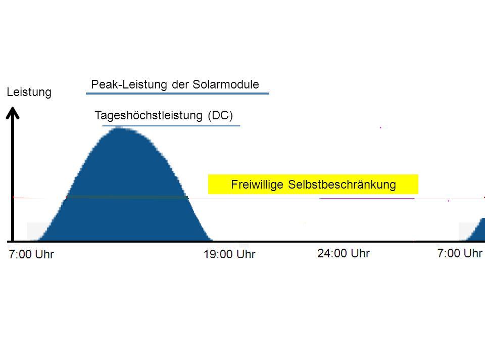 Leistung Tageshöchstleistung (DC) Peak-Leistung der Solarmodule Freiwillige Selbstbeschränkung