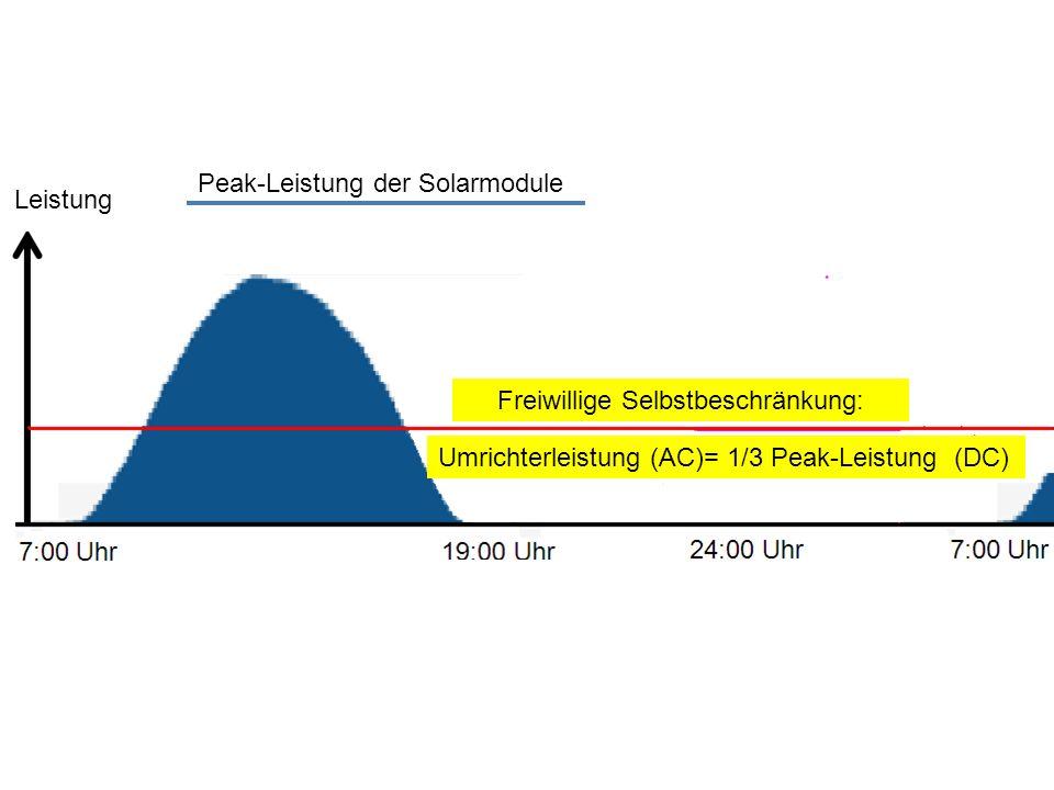 Leistung Peak-Leistung der Solarmodule Umrichterleistung (AC)= 1/3 Peak-Leistung (DC) Freiwillige Selbstbeschränkung: