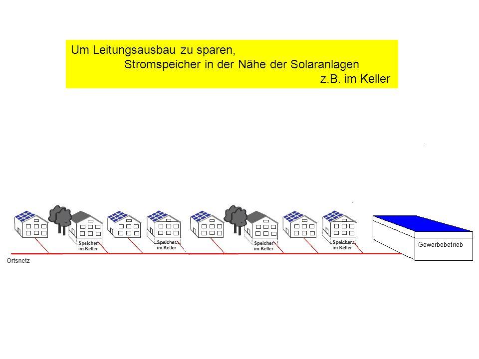 Um Leitungsausbau zu sparen, Stromspeicher in der Nähe der Solaranlagen z.B. im Keller