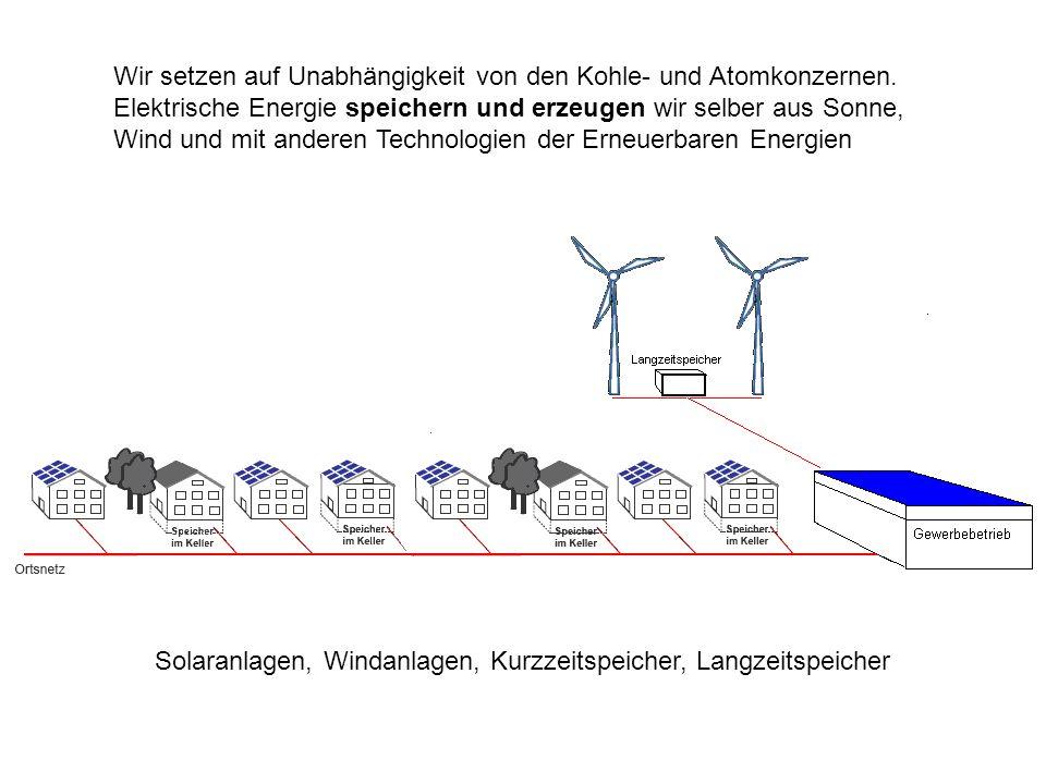 Wir setzen auf Unabhängigkeit von den Kohle- und Atomkonzernen. Elektrische Energie speichern und erzeugen wir selber aus Sonne, Wind und mit anderen