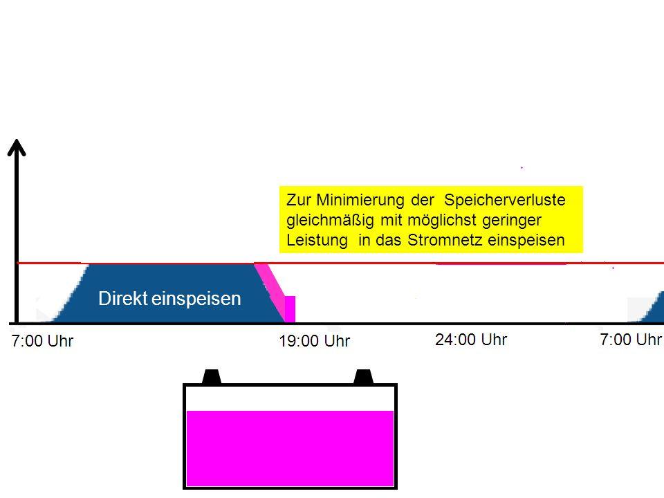 Zur Minimierung der Speicherverluste gleichmäßig mit möglichst geringer Leistung in das Stromnetz einspeisen Direkt einspeisen