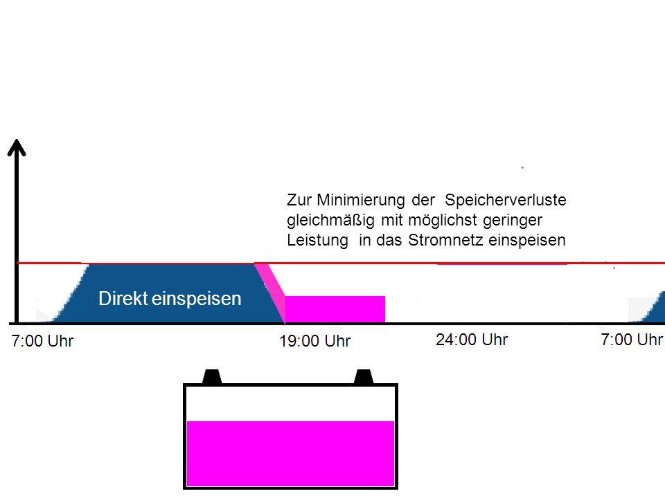 Zur Minimierung der Speicherverluste gleichmäßig mit möglichst geringer Leistung in das Stromnetz einspeisen