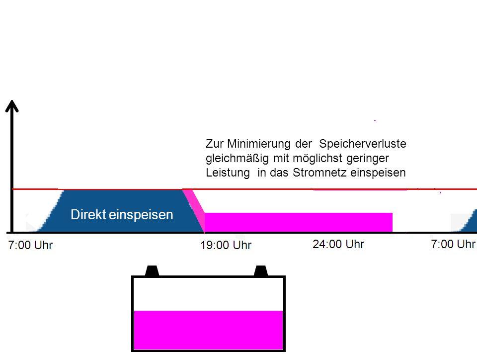 Direkt einspeisen Zur Minimierung der Speicherverluste gleichmäßig mit möglichst geringer Leistung in das Stromnetz einspeisen