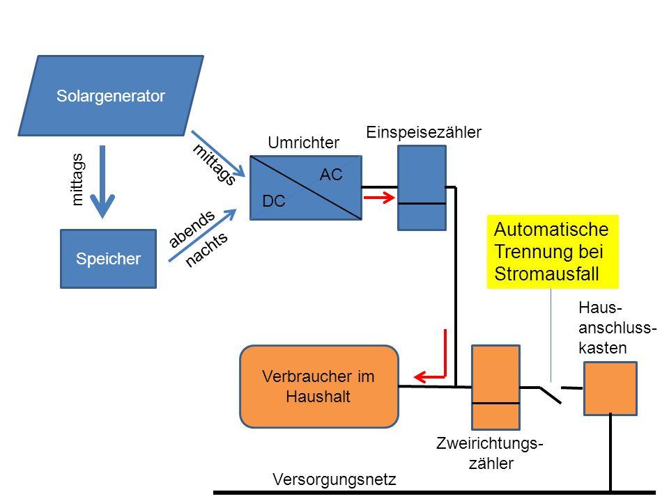 Speicher DC AC Solargenerator mittags nachts mittags Umrichter Verbraucher im Haushalt Zweirichtungs- zähler Automatische Trennung bei Stromausfall ab