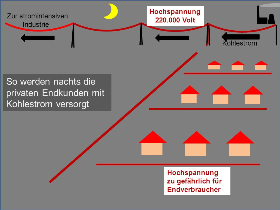 Kohlestrom Zur stromintensiven Industrie So werden nachts die privaten Endkunden mit Kohlestrom versorgt Hochspannung 220.000 Volt Hochspannung zu gef