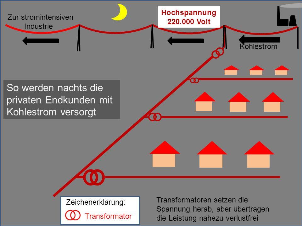Hochspannung 220.000 Volt Kohlestrom Transformator Zeichenerklärung: Zur stromintensiven Industrie So werden nachts die privaten Endkunden mit Kohlest