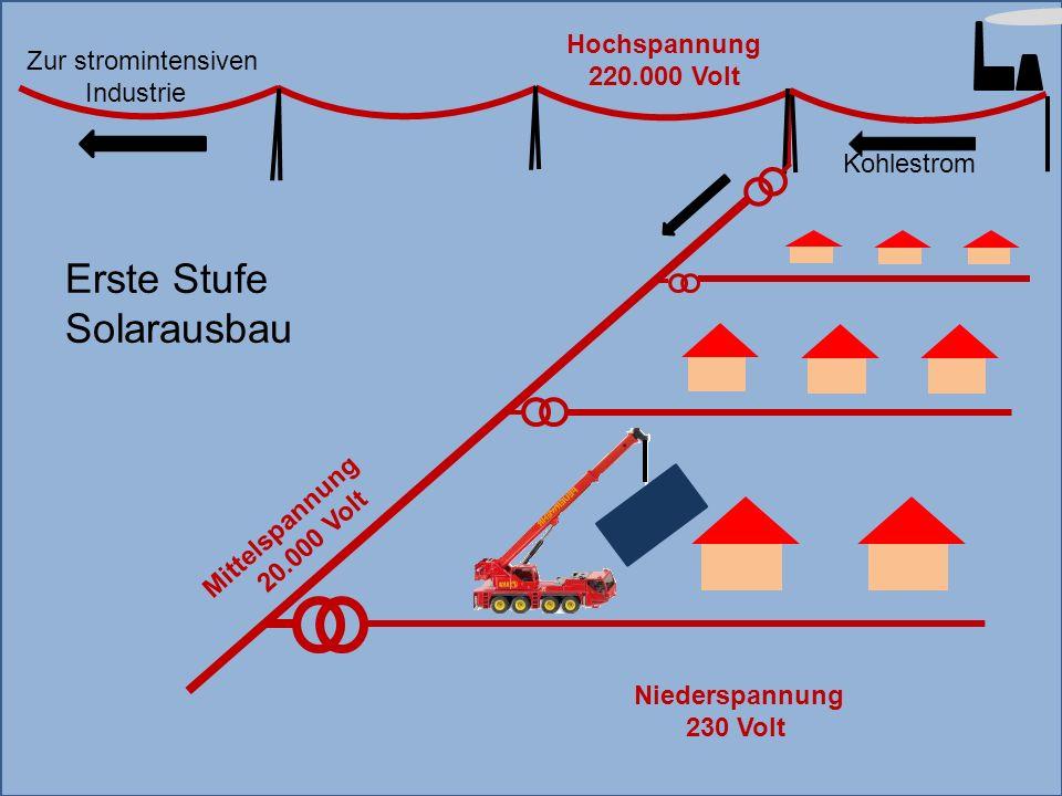 Mittelspannung 20.000 Volt Hochspannung 220.000 Volt Kohlestrom Niederspannung 230 Volt Erste Stufe Solarausbau Zur stromintensiven Industrie