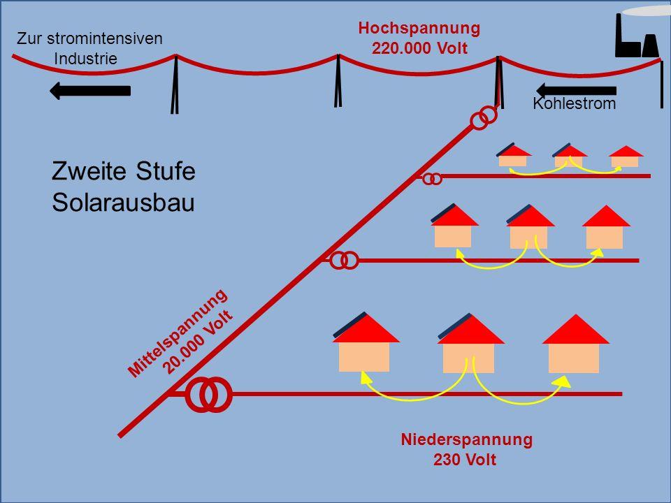Mittelspannung 20.000 Volt Hochspannung 220.000 Volt Kohlestrom Niederspannung 230 Volt Zweite Stufe Solarausbau Zur stromintensiven Industrie