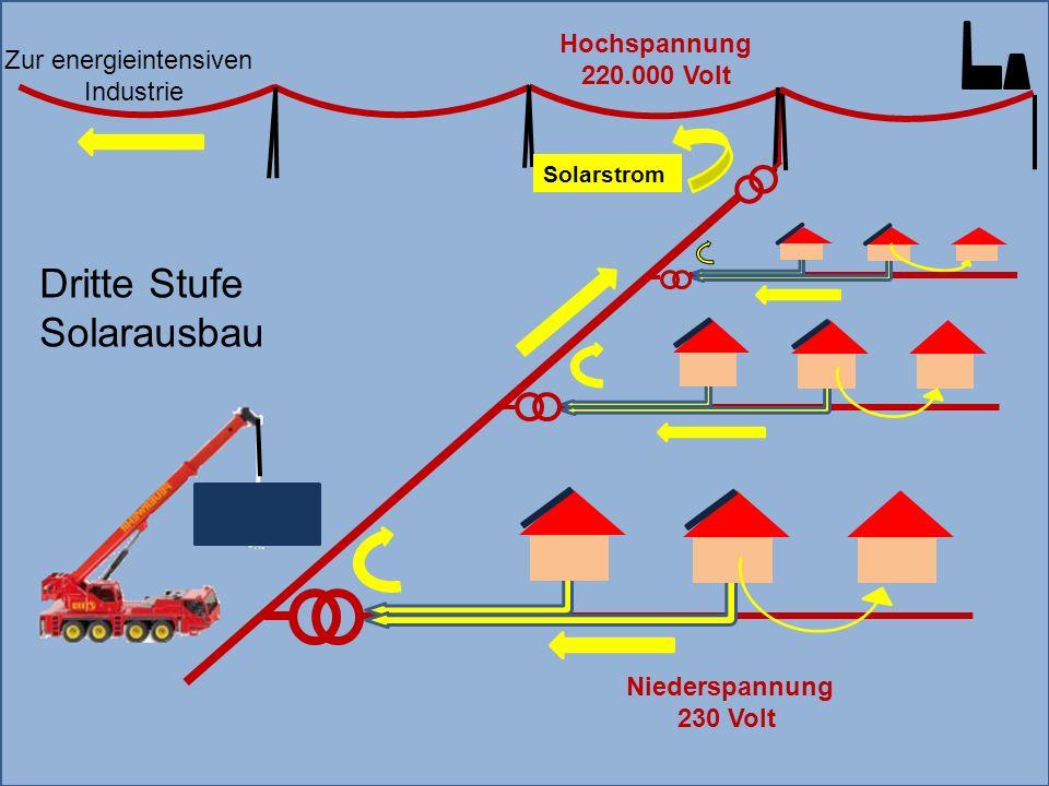 Zur energieintensiven Industrie Solarstrom Hochspannung 220.000 Volt Niederspannung 230 Volt Dritte Stufe Solarausbau