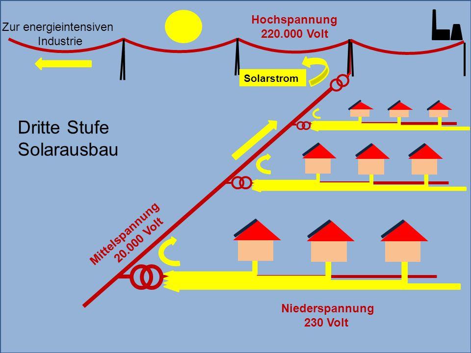Mittelspannung 20.000 Volt Zur energieintensiven Industrie Solarstrom Hochspannung 220.000 Volt Niederspannung 230 Volt Dritte Stufe Solarausbau