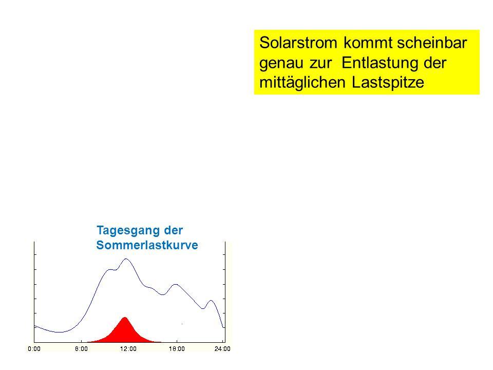 Solarstrom kommt scheinbar genau zur Entlastung der mittäglichen Lastspitze Tagesgang der Sommerlastkurve
