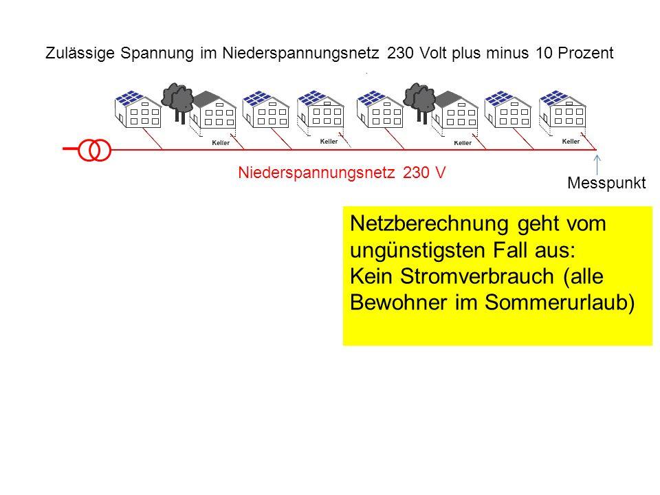 Niederspannungsnetz 230 V Messpunkt Netzberechnung geht vom ungünstigsten Fall aus: Kein Stromverbrauch (alle Bewohner im Sommerurlaub) Zulässige Span
