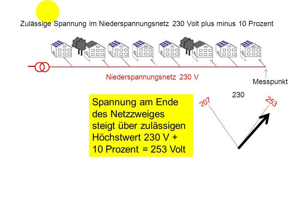 Niederspannungsnetz 230 V Spannung am Ende des Netzzweiges steigt über zulässigen Höchstwert 230 V + 10 Prozent = 253 Volt Messpunkt Zulässige Spannun