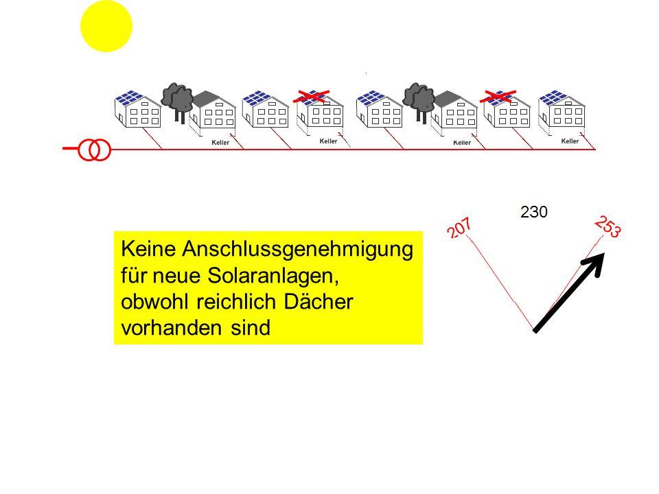 Keine Anschlussgenehmigung für neue Solaranlagen, obwohl reichlich Dächer vorhanden sind