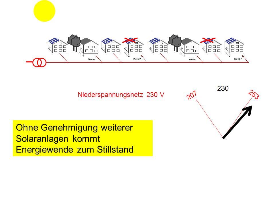 Niederspannungsnetz 230 V Ohne Genehmigung weiterer Solaranlagen kommt Energiewende zum Stillstand