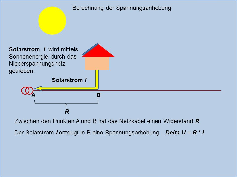 Zwischen den Punkten A und B hat das Netzkabel einen Widerstand R AB Berechnung der Spannungsanhebung R Solarstrom I wird mittels Sonnenenergie durch