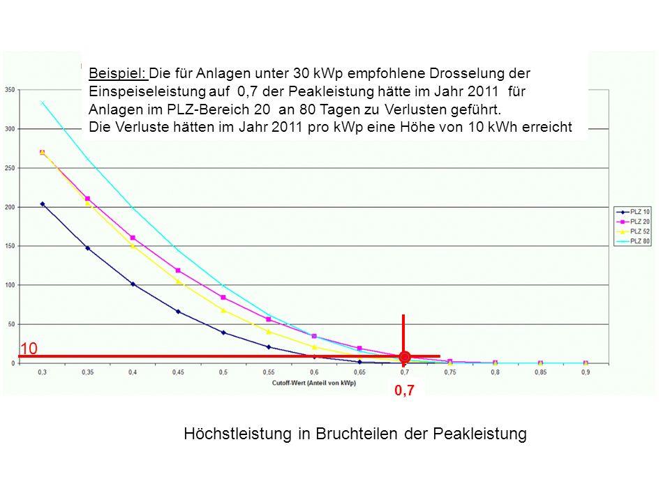 10 Höchstleistung in Bruchteilen der Peakleistung 0,7 Beispiel: Die für Anlagen unter 30 kWp empfohlene Drosselung der Einspeiseleistung auf 0,7 der P