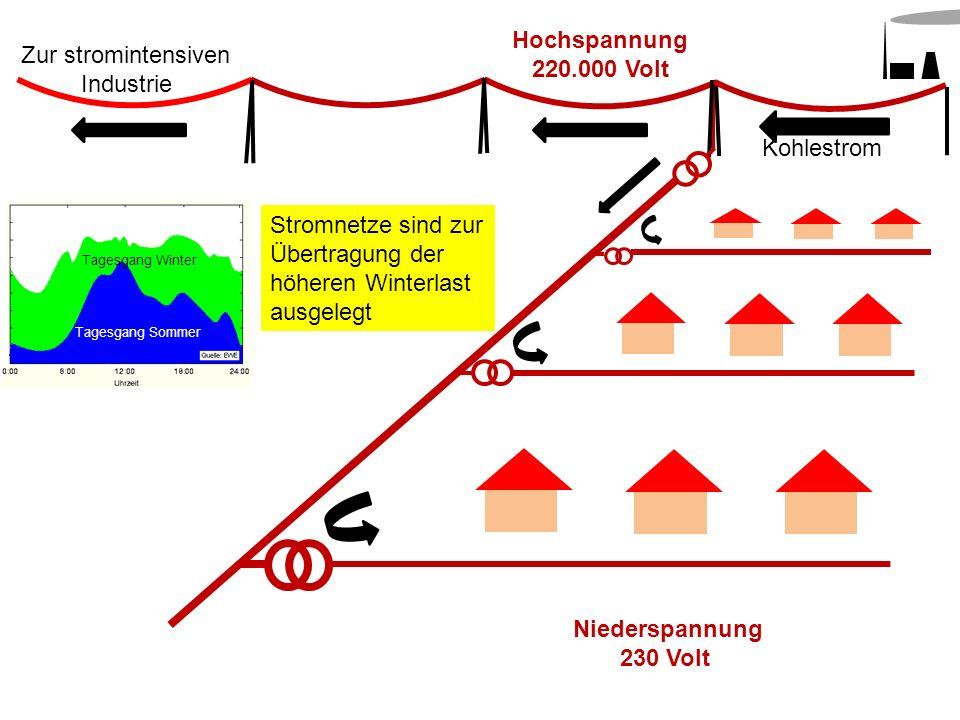 Hochspannung 220.000 Volt Kohlestrom Niederspannung 230 Volt Zur stromintensiven Industrie Stromnetze sind zur Übertragung der höheren Winterlast ausg
