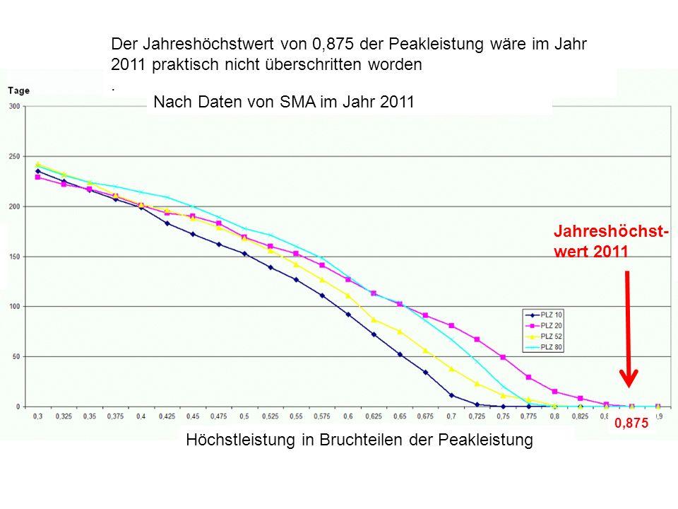 Der Jahreshöchstwert von 0,875 der Peakleistung wäre im Jahr 2011 praktisch nicht überschritten worden. Nach Daten von SMA im Jahr 2011 Höchstleistung