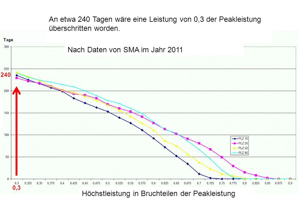 An etwa 240 Tagen wäre eine Leistung von 0,3 der Peakleistung überschritten worden. Nach Daten von SMA im Jahr 2011 Höchstleistung in Bruchteilen der