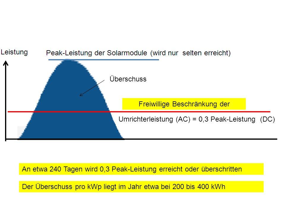 Umrichterleistung (AC) = 0,3 Peak-Leistung (DC) An etwa 240 Tagen wird 0,3 Peak-Leistung erreicht oder überschritten Freiwillige Beschränkung der Über